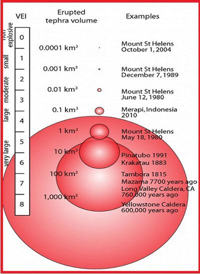 Шкала измерения силы извержения вулкана (VEI)