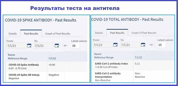 Пример двух результатов теста на антитела